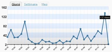 Statistiche Romano Borrelli Blog