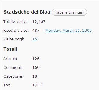 record-visite-blog-borrelli-16-03-09