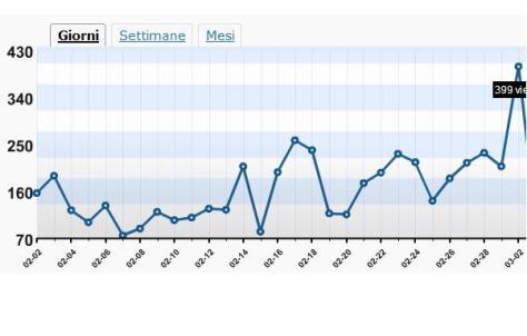 statistiche-blog-borrelli